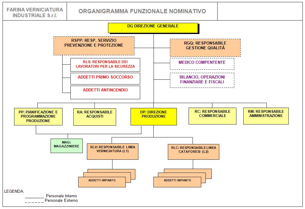 organigrammafarinaverniciature2016